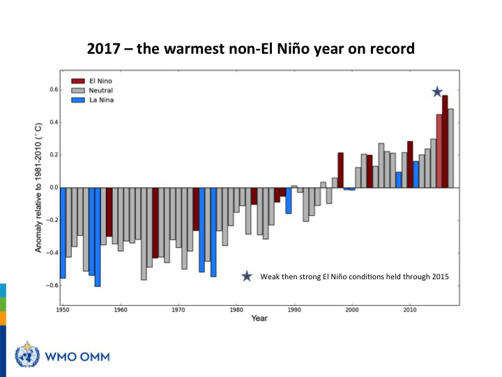 Greenhouse gases blamed for warmest years on record