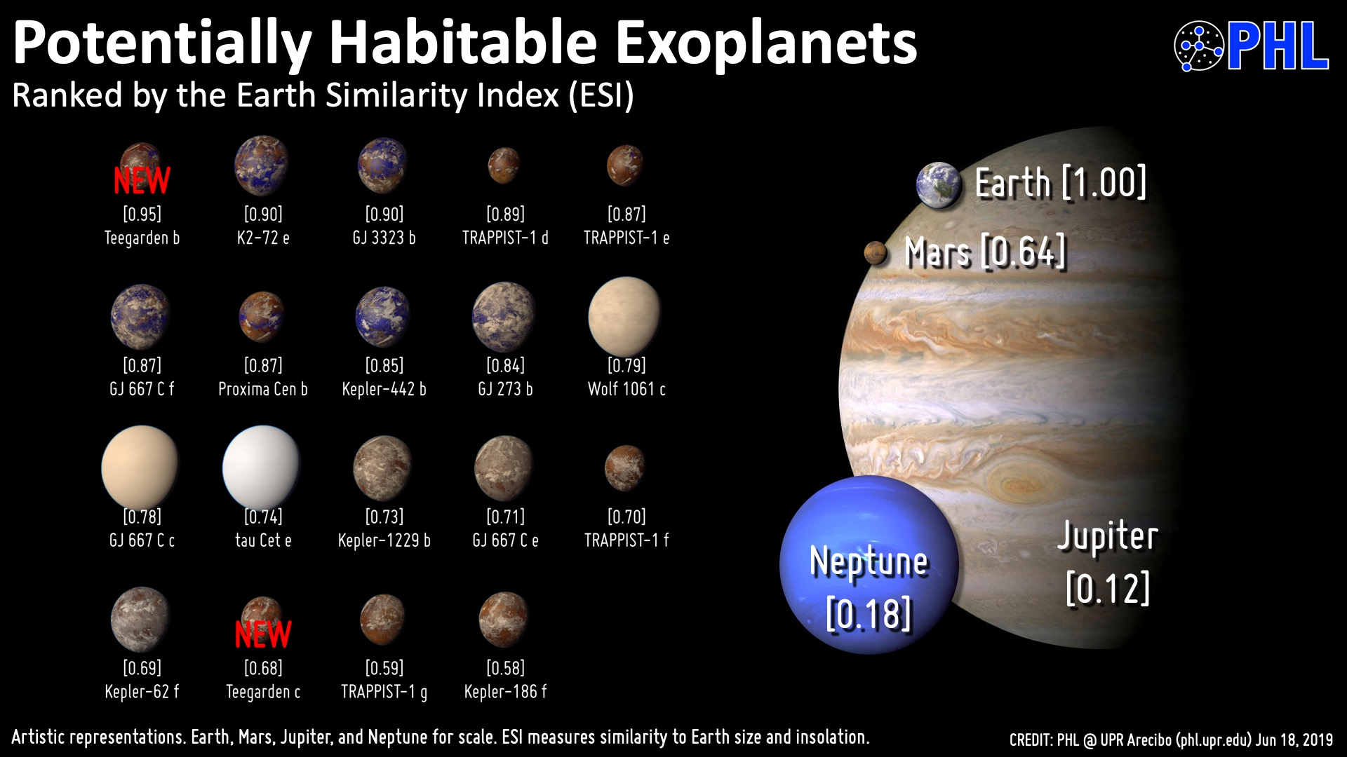Comparative Habitable Zones of Stars with text