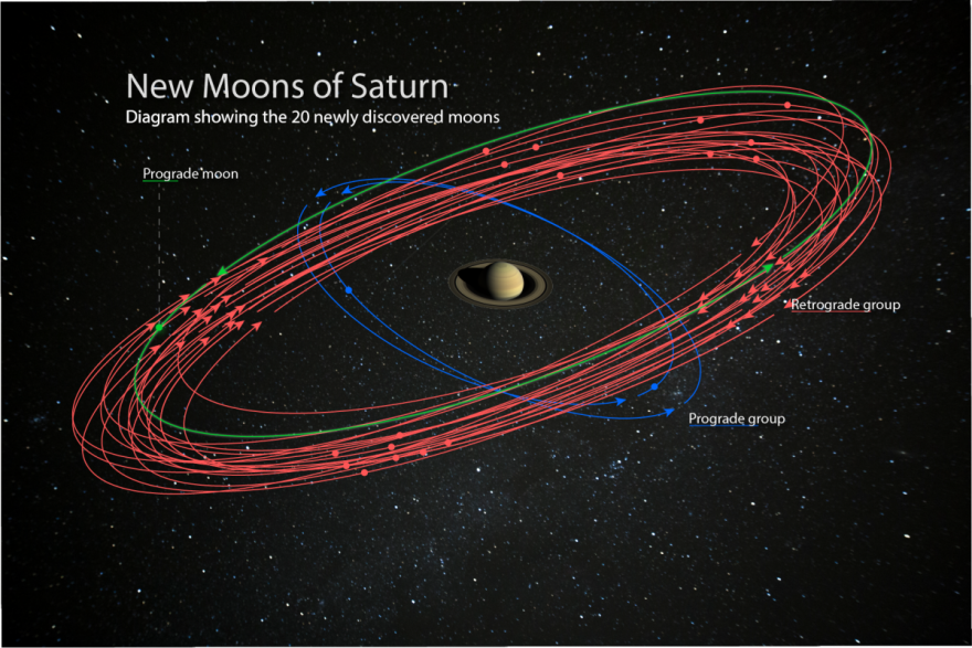 Saturn surpasses Jupiter to become new moon king