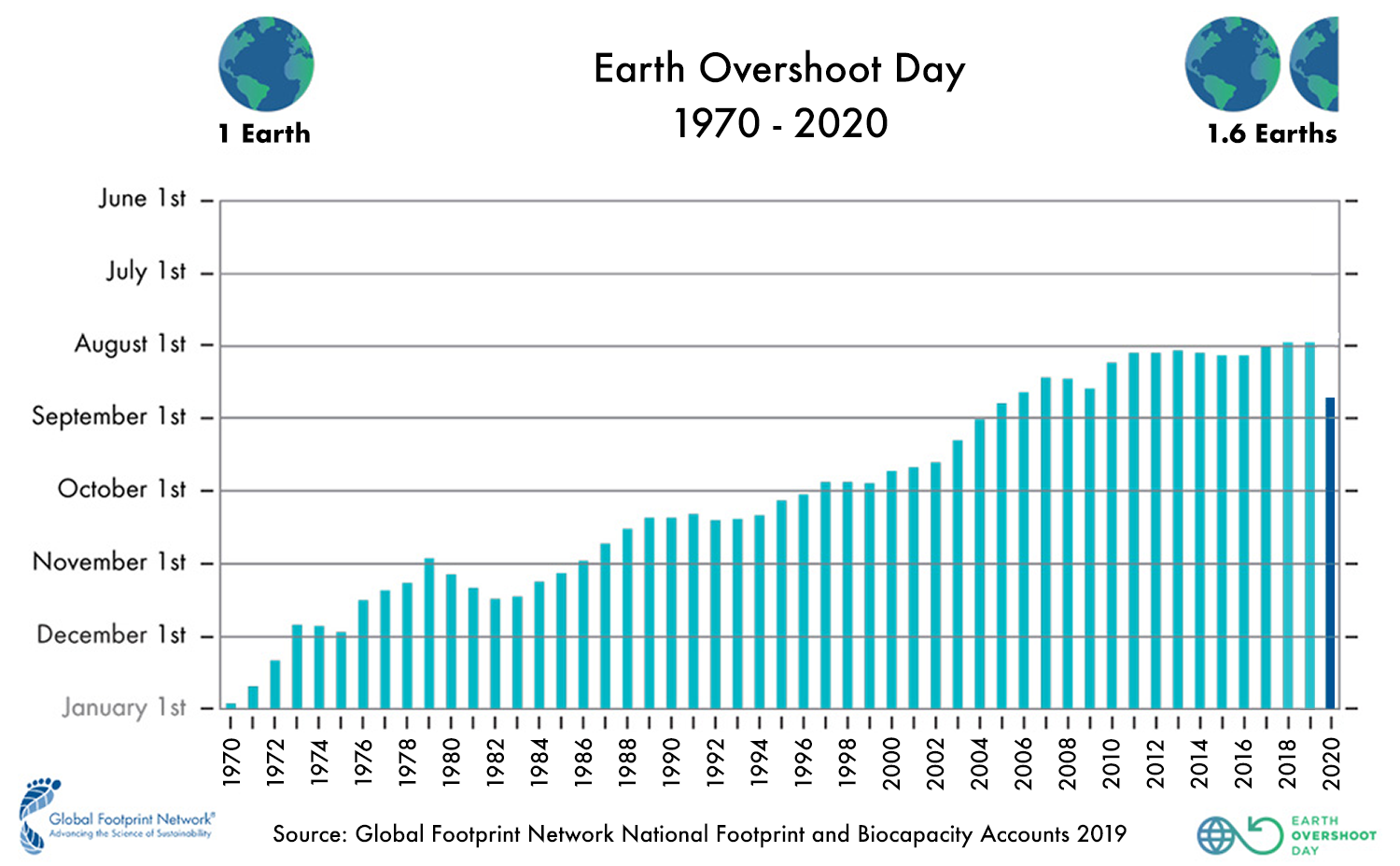 Today is Earth Overdraft Day, this is what it means