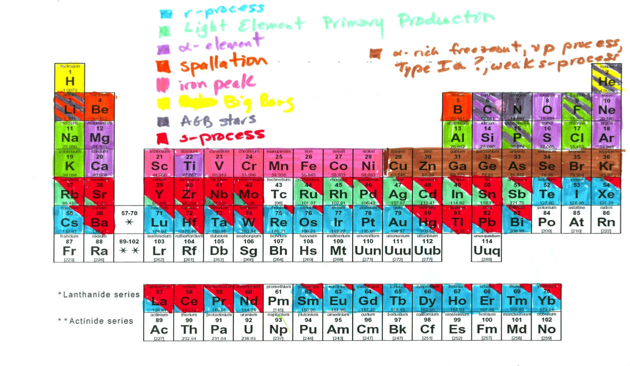 Periodic table fun facts image collections periodic table images fun facts about the periodic table gallery periodic table images this awesome periodic table shows the gamestrikefo Gallery